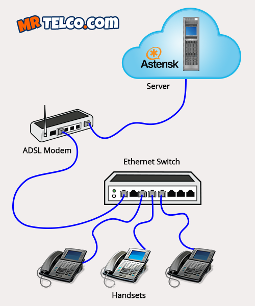 Business Telephone Wiring Diagram : Voip phone systems installation gold coast brisbane