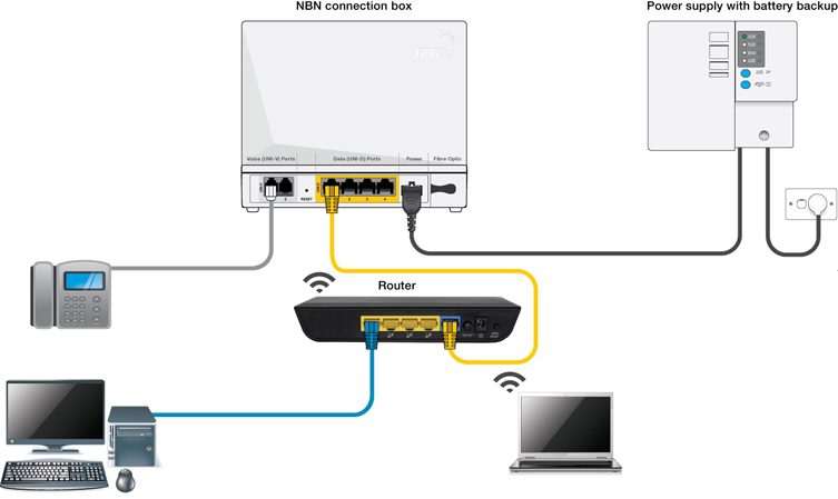 nbn router nbn cabling installation guide modems, phone & cost mrtelco com foxtel wiring diagram at alyssarenee.co