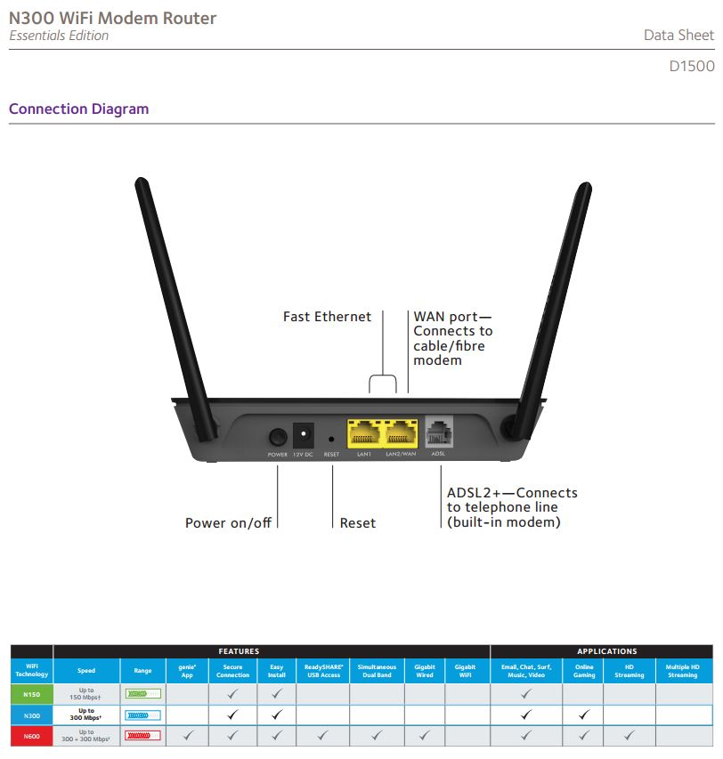 Top 9 NBN Compatible Modem Routers Under $100